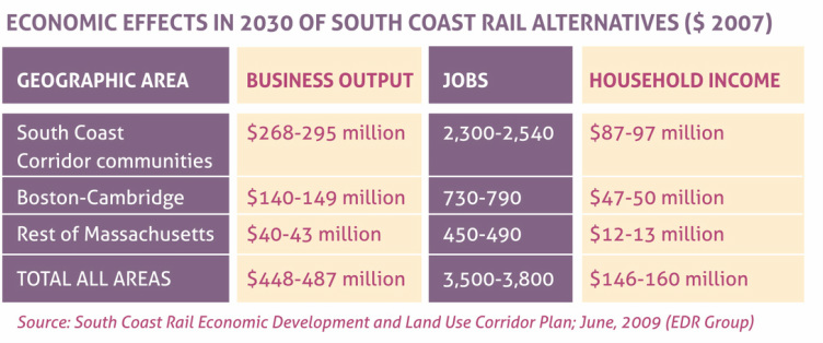 Business Coalition, Group, Boston, Re-establish, Benefits, Commuter rail, South Coast Rail, Southeastern Massachusetts, Connection,  Economic development, Jobs,  Advocacy, Campaign, New Bedford, Fall River, Taunton,  Public Transportation, Project, Stoughton line, Join,